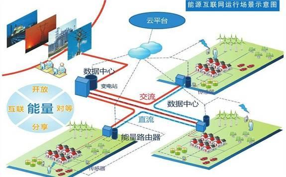 """2018国家能源互联网大会在京举办,会议主题:""""推示范、求共赢、促发展"""""""