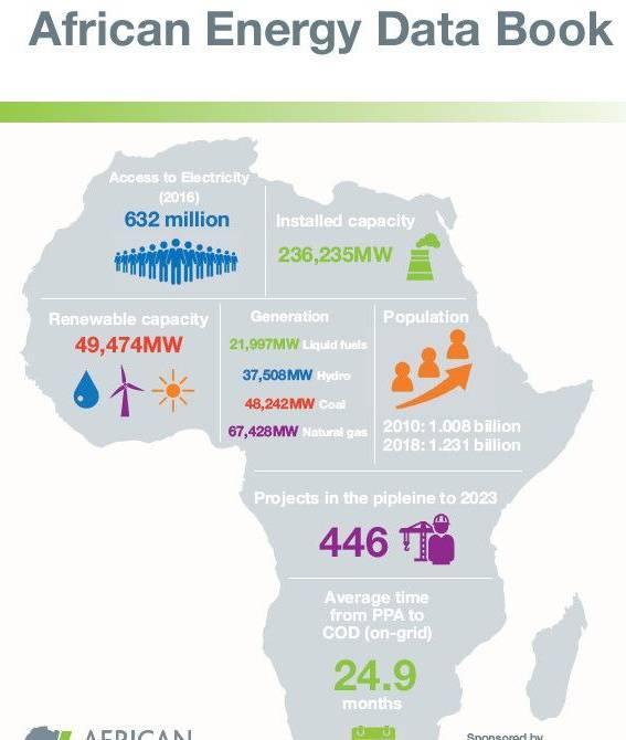 预计未来2年非洲光伏装机将再翻一倍,达到8.7GW
