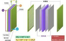 我国成功研制质子交换膜燃料电池阴极催化剂  展现较强应用潜力!