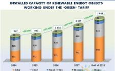 乌克兰的清洁能源转型