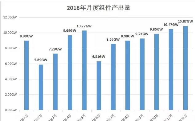 2019年全球光伏装机量有望达到130GW