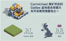 澳大利亚Carmichael煤矿正式开始筹备动工  储量相当于中国煤炭总储量 1/5