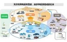 针对氢能产业发展,张家港市(2018—2020年)三年行动计划