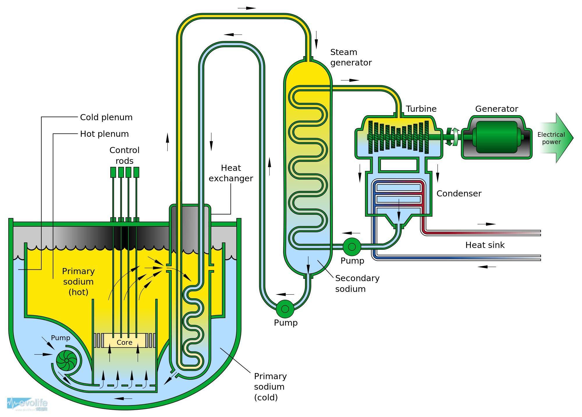 俄企签署核电机组供应核燃料合同 在中国建设快中子反应堆