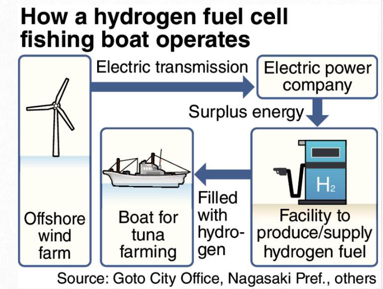 日本:计划通过氢燃料电池为渔船供电