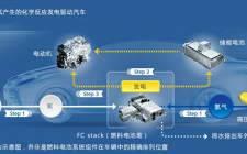 多位政府高层、行业专业和企业代表共同讨论:氢燃料电池车究竟何时产业化?