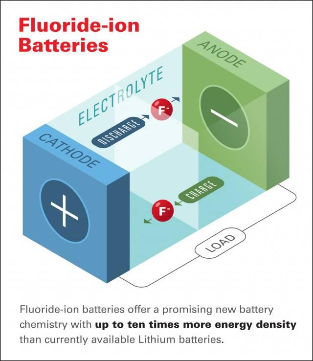 本田公司开发新型氟离子电池技术:储能超锂电池10倍!  续航或至5000公里!