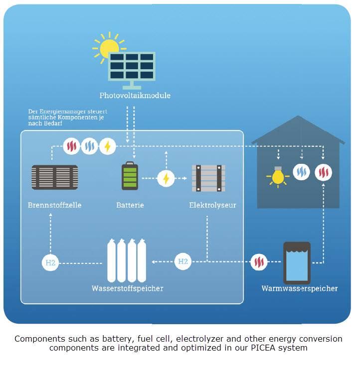 德国HPS公司交付首个Picea商业系统 家庭中独立能源成为现实!