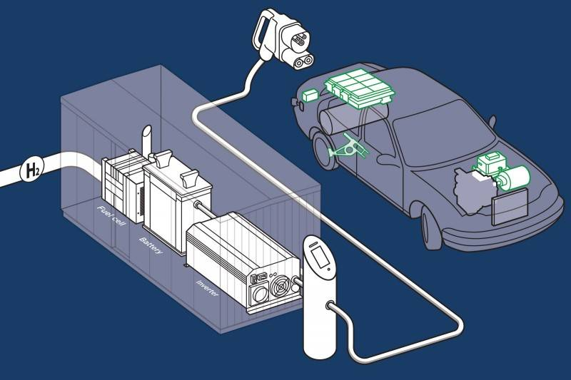 AFC Energy 世界首创!用氢燃料电池产生的电力为汽车充电,100%清洁电力!