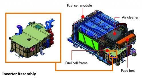 燃料电池发展背景分析与探讨2018