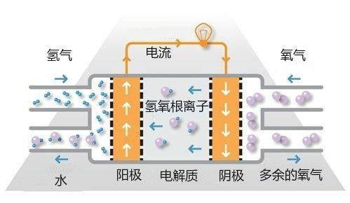 根据所用的电解质,燃料电池一般被分为如下5类