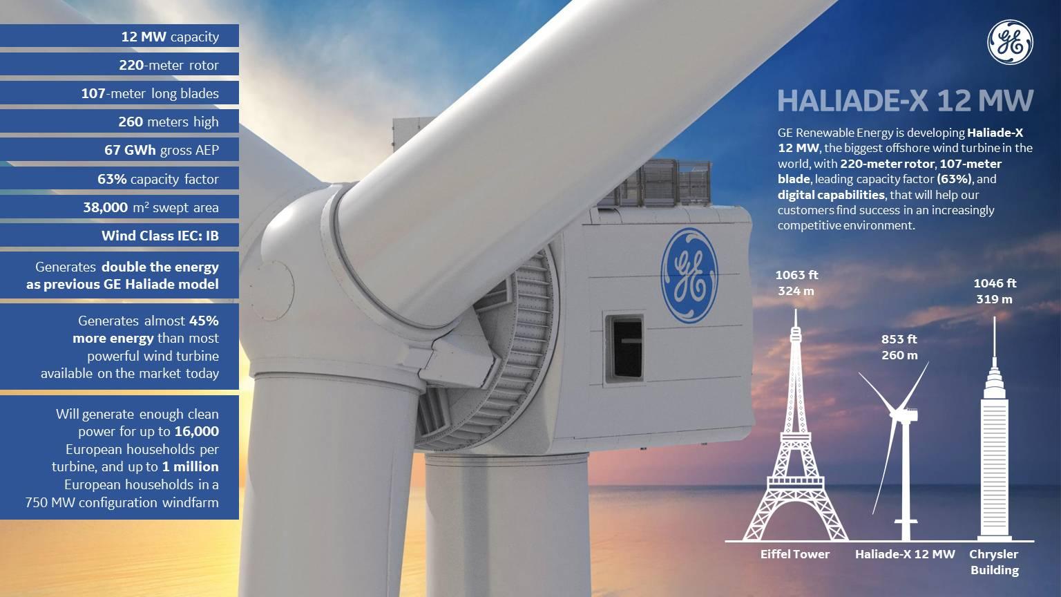 荷兰将和通用电气联手打造全球最大的风力涡轮机