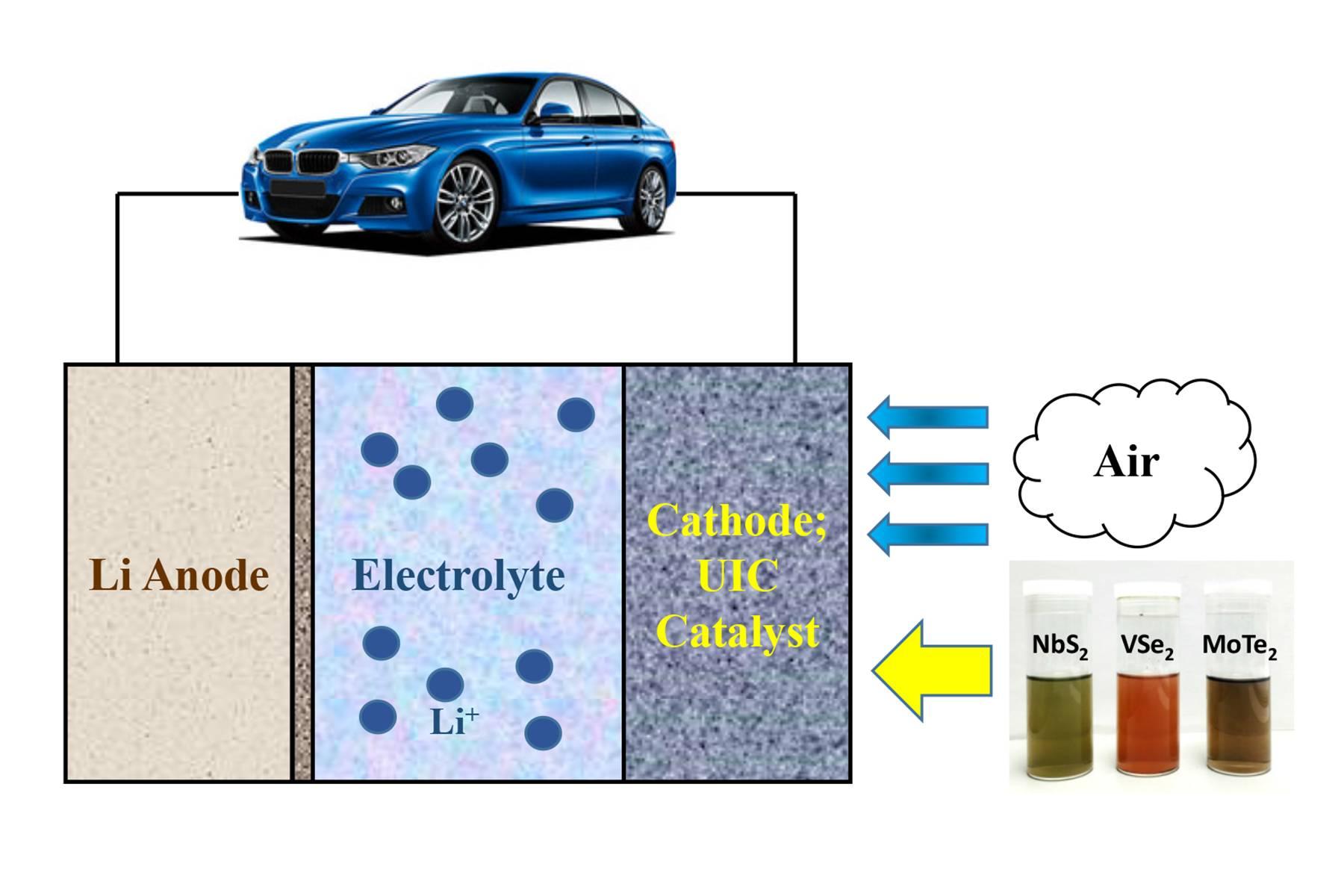 用于锂空气电池的新2D材料催化剂  使电动汽车续航能力达800公里!