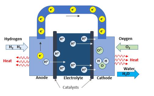 燃料电池发展历程简析