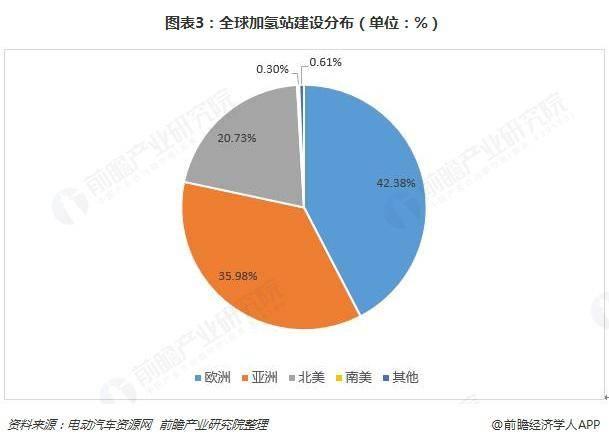全球氢燃料电池汽车产业发展现状如何? 中国处在何位?