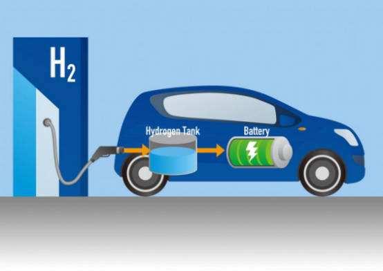 氢燃料电池汽车驶入寻常百姓家还要多久?