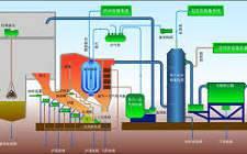 """深圳能源构建""""能源+环保""""双轮驱动业务格局, 涵盖火电、 供热、 燃气、垃圾焚烧发电等多个行业"""