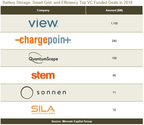 2018年全球智能电网企业获得风投累计达5.3亿美元