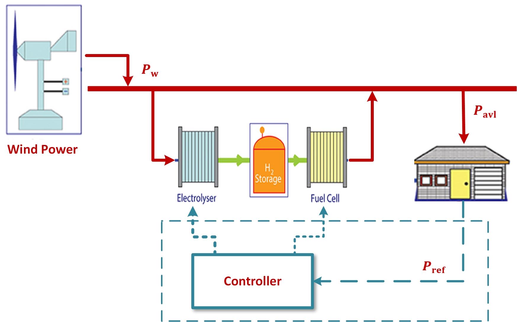 意大利Sannio大学研究氢气动力学模型:建立制氢与风力发电厂联系