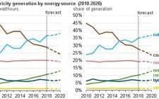 美国能源信息署预计,未来两年太阳能和风能将成为美国发电增长最快的来源
