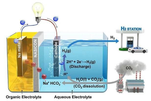 碳捕获系统将二氧化碳转化为电能和氢燃料