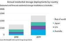 预计到2019年,70,000个澳大利亚家庭将安装储能设备
