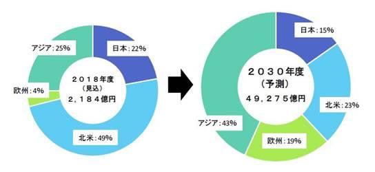 日本富士经济调查:2030年燃料电池市场规模可达3000亿元