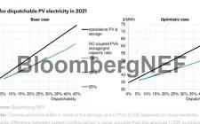 光伏储能系统协同运作方式多样,先进的系统优化降低度电成本