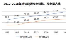 2018年我国发电结构进一步优化,火电设备容量增长率低位徘徊