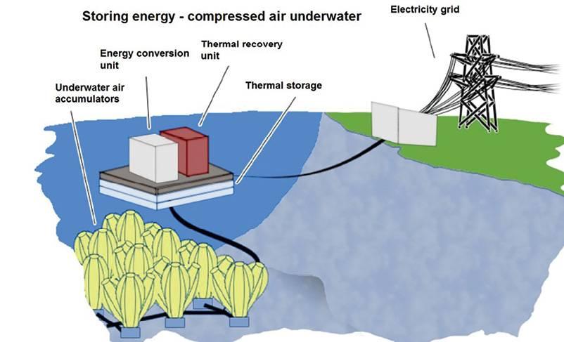 澳大利亚废弃锌矿转化为压缩空气新浦京技术设施  耗资3000万美金!