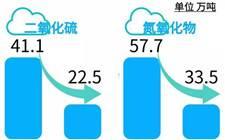 """""""强富美高""""新江苏谁助力?——江苏煤电机组超低排放和节能改造调查"""