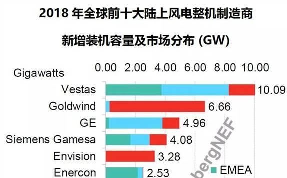 最新发布!2018年全球风电整机商排名