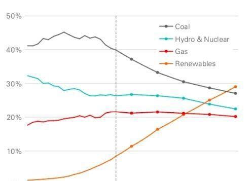 英国石油企业和麦肯锡企业同意可再生能源成为2040年的主导力量