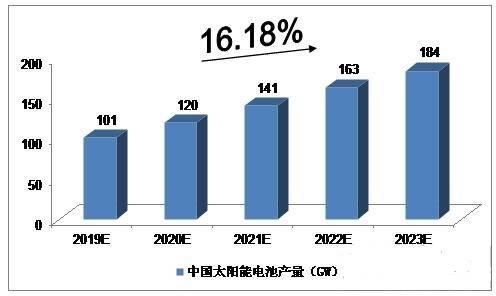 2019-2023年中国太阳能电池产量预测  年均复合增长率约为16.18%