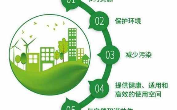山东出台《山东省绿色建筑促进办法》,对建设、购买、运营绿色建筑的单位和个人提出扶持措施