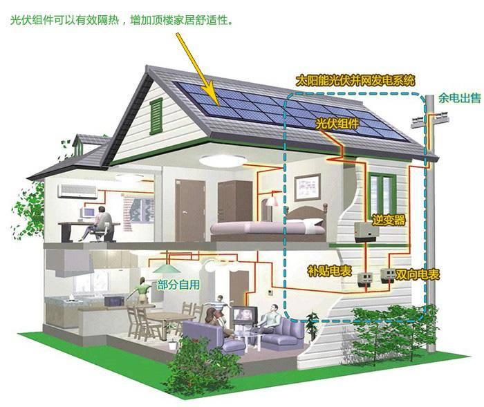 国家电网推进综合能源服务 因地制宜开展分布式清洁能源!