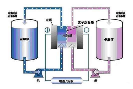 锌碘单液流电池能量密度大幅提高