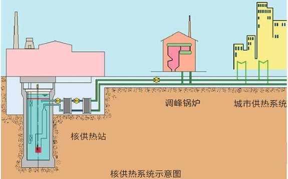 核参与治霾保卫战的方式:不止清洁供热,减少雾霾源头,还有核空气净化