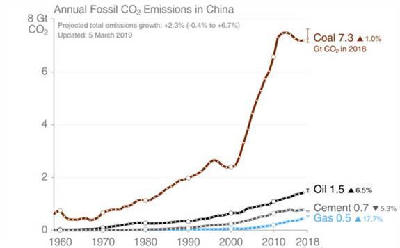 中国2018年碳排放到底增加了多少?