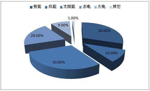 2019两会能源丨李伟:推进能源结构的调整和优化,收入水平较高地区加大水电、风电、光伏比重