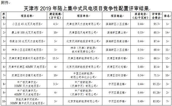 关于天津市2019年陆上集中式风电项目竞争性配置评审结果的公示