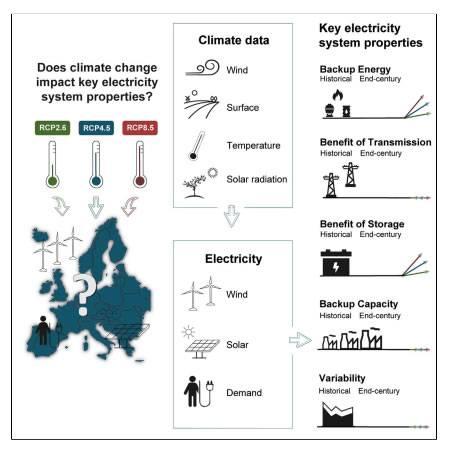 丹麦研究人员称:即使欧洲大陆变暖 风能和太阳能发电仍可以满足电力需求
