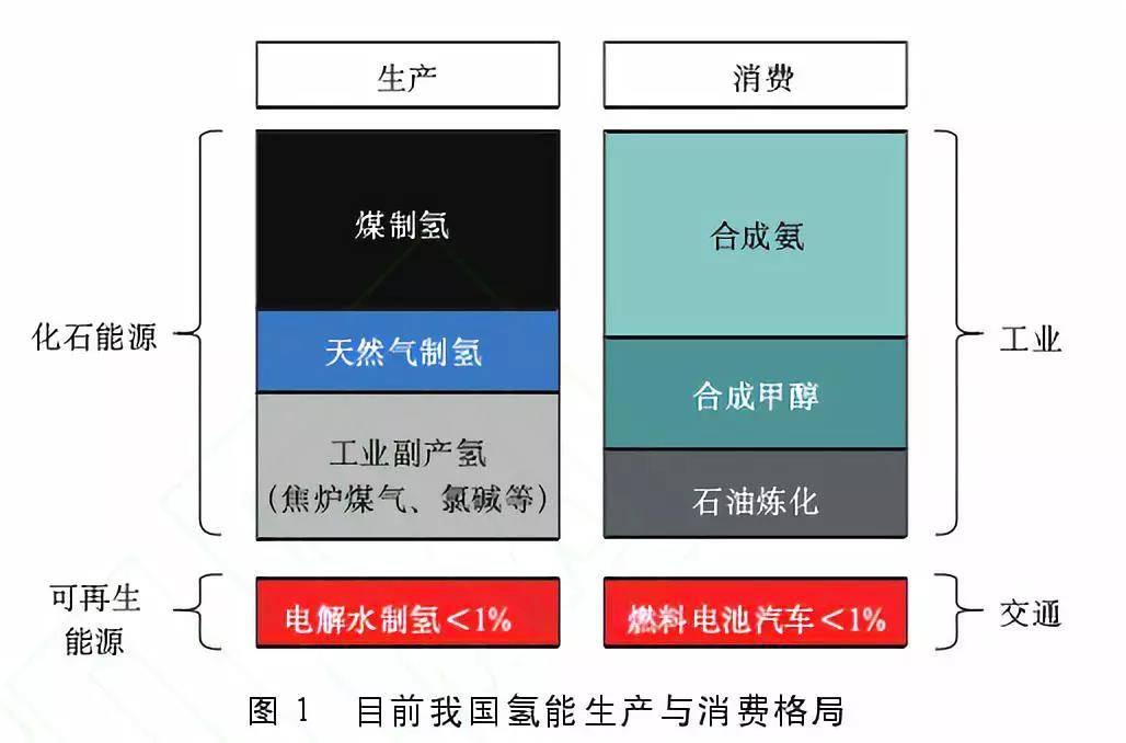 ?中国氢能发展现状与前景分析