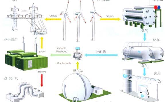 国内首个风电制氢项目,沽源风电制氢综合利用示范项目近日再获新进展