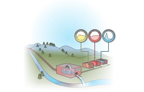 爱达荷国家实验室研究表明:虚拟水库可以提高小水电设施的灵活性