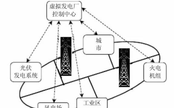 日本京瓷使用区块链系统测试基于太阳能+储能系统的虚拟发电厂(VPP)