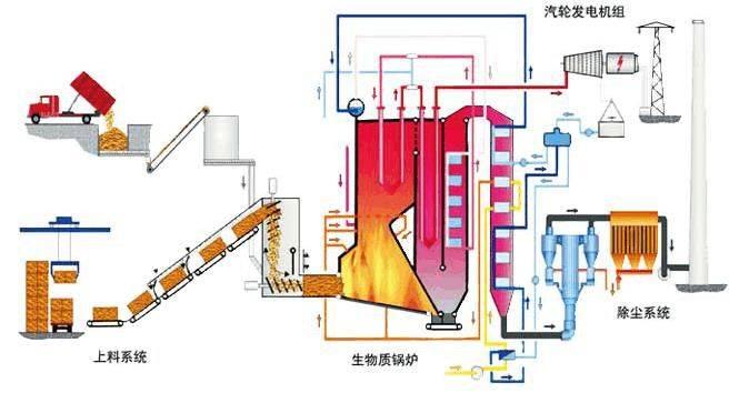 黑龙江安达市:投资6亿元推进40兆瓦生物质气化热电联产项目