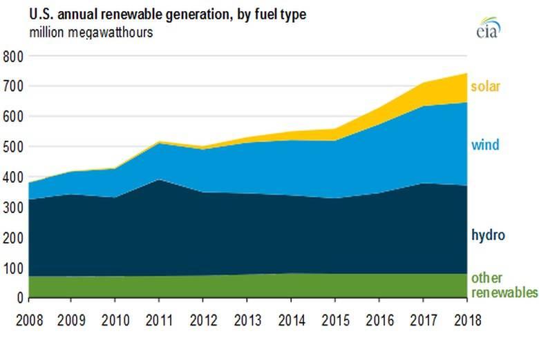 EIA表示:10年内美国水电容量仅增长2%  可再生电力增长90%来自风能和太阳能