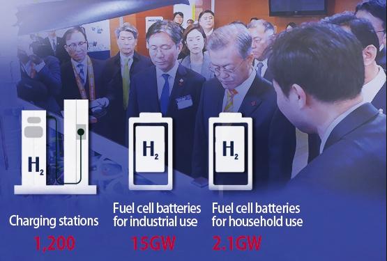 韩国氢能路线发展现状:机遇与挑战并存