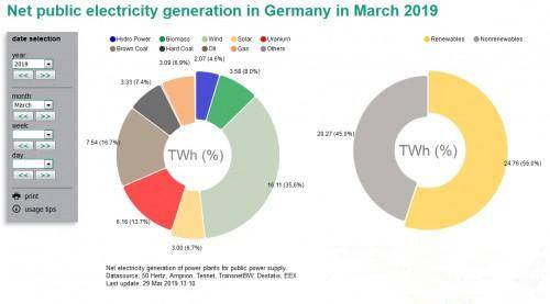 3月份风力发电占比德国净发电量三分之一以上